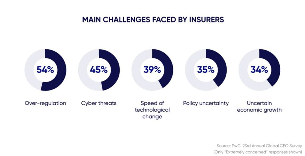 Challenges faced by insurers